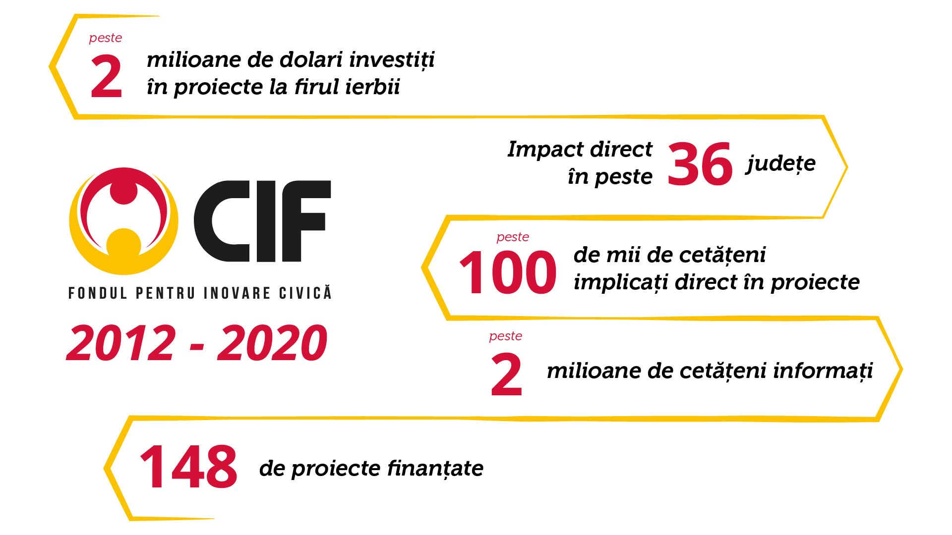 infografic-CIF-01